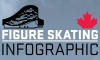 Your guide to Olympic Figure Skating [INFOGRAPHIC]