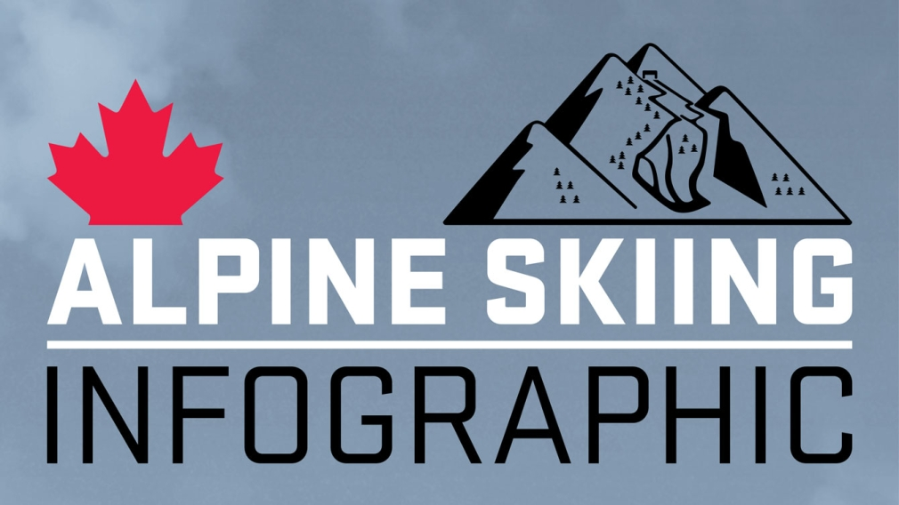 Your guide to Olympic Alpine Skiing [INFOGRAPHIC]