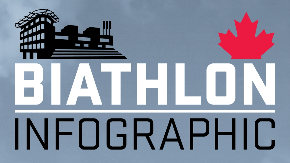 Your guide to Olympic Biathlon [INFOGRAPHIC]