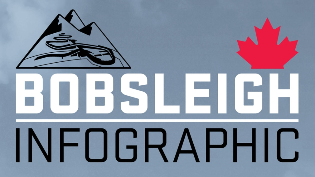 Your guide to Olympic Bobsleigh [INFOGRAPHIC]