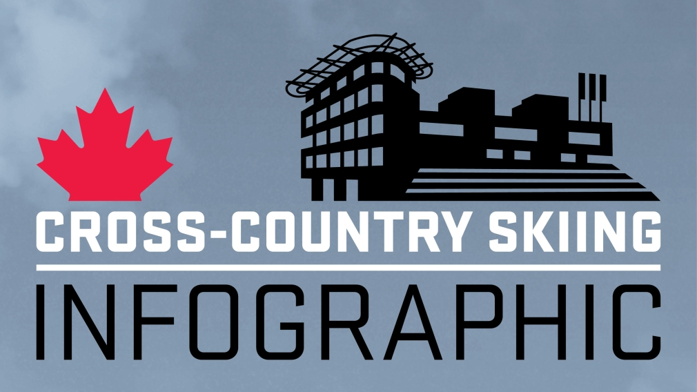 Your guide to Olympic Cross-Country Skiing [INFOGRAPHIC]