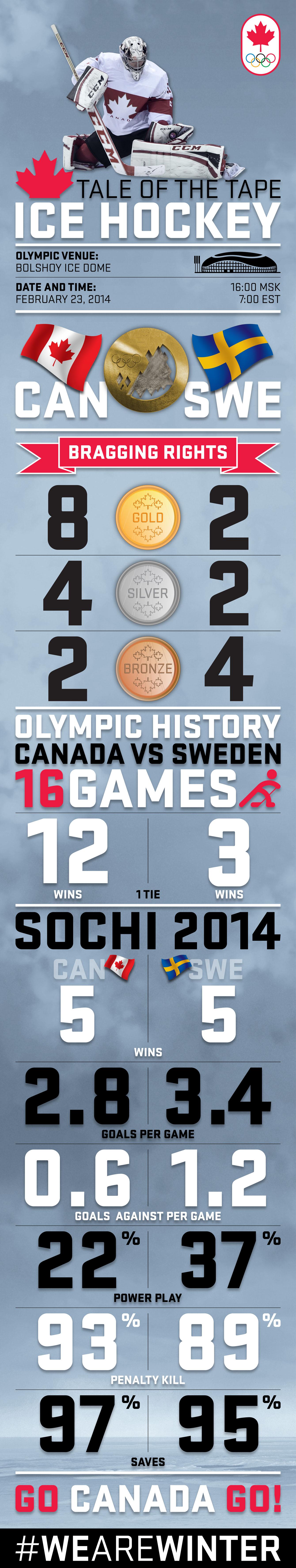 infographic_hockey_taleofthetape_Artboard2 (1)