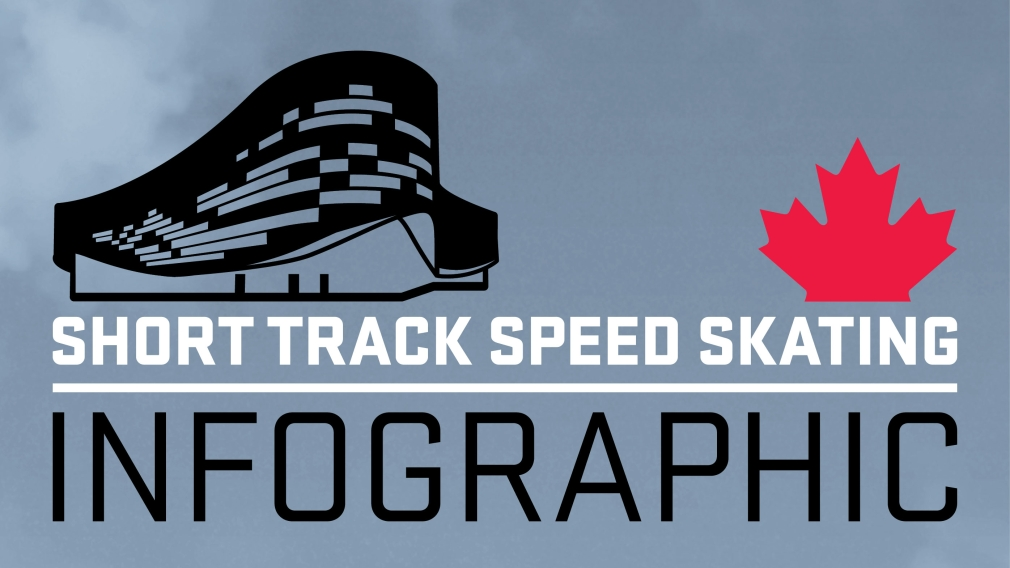 Your guide to Olympic Short Track Speed Skating [INFOGRAPHIC]