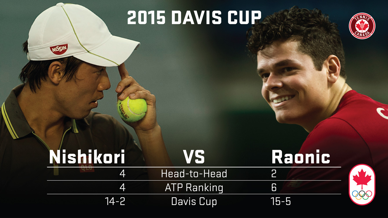 The records for Kei Nishikori and Milos Raonic coming into the weekend.