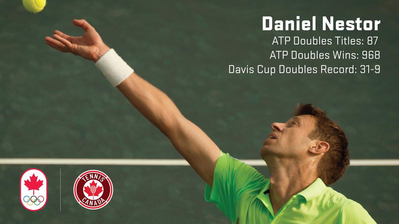 "Daniel Nestor - ""Mr. Davis Cup"" - improved his tournament record to 32-9."