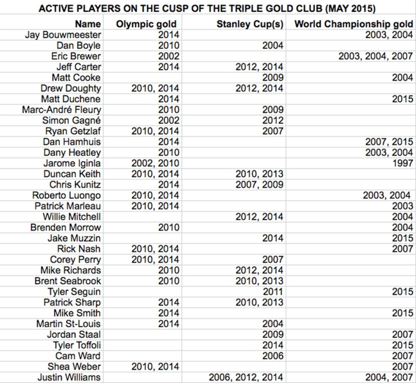 Active-players-on-the-cusp-