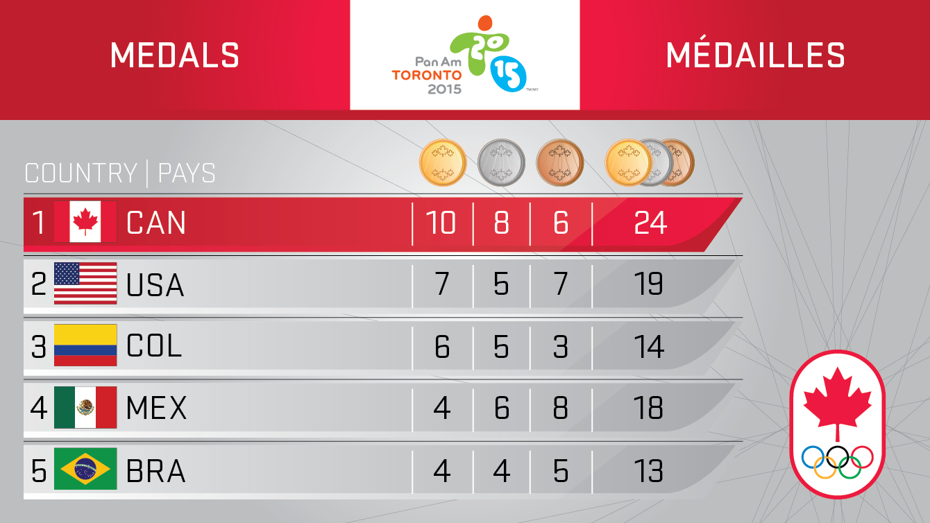 Toronto 2015 medal table after two days.