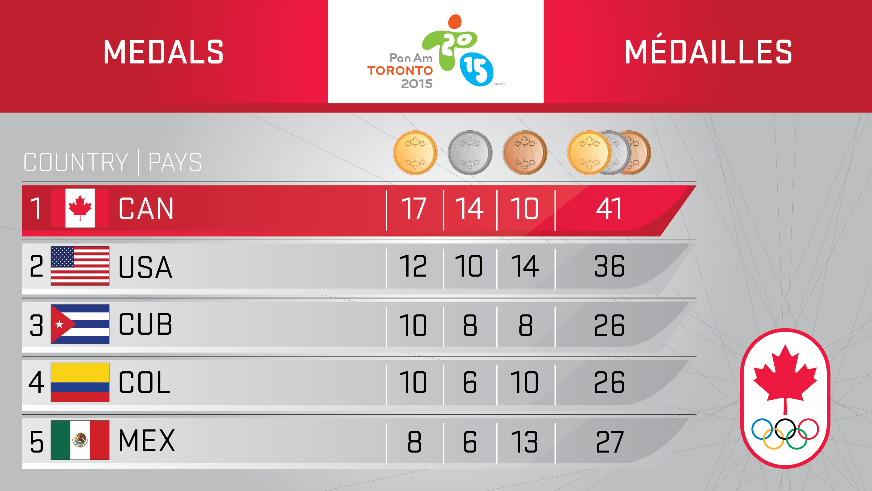 Toronto 2015 - Day 3 medal table