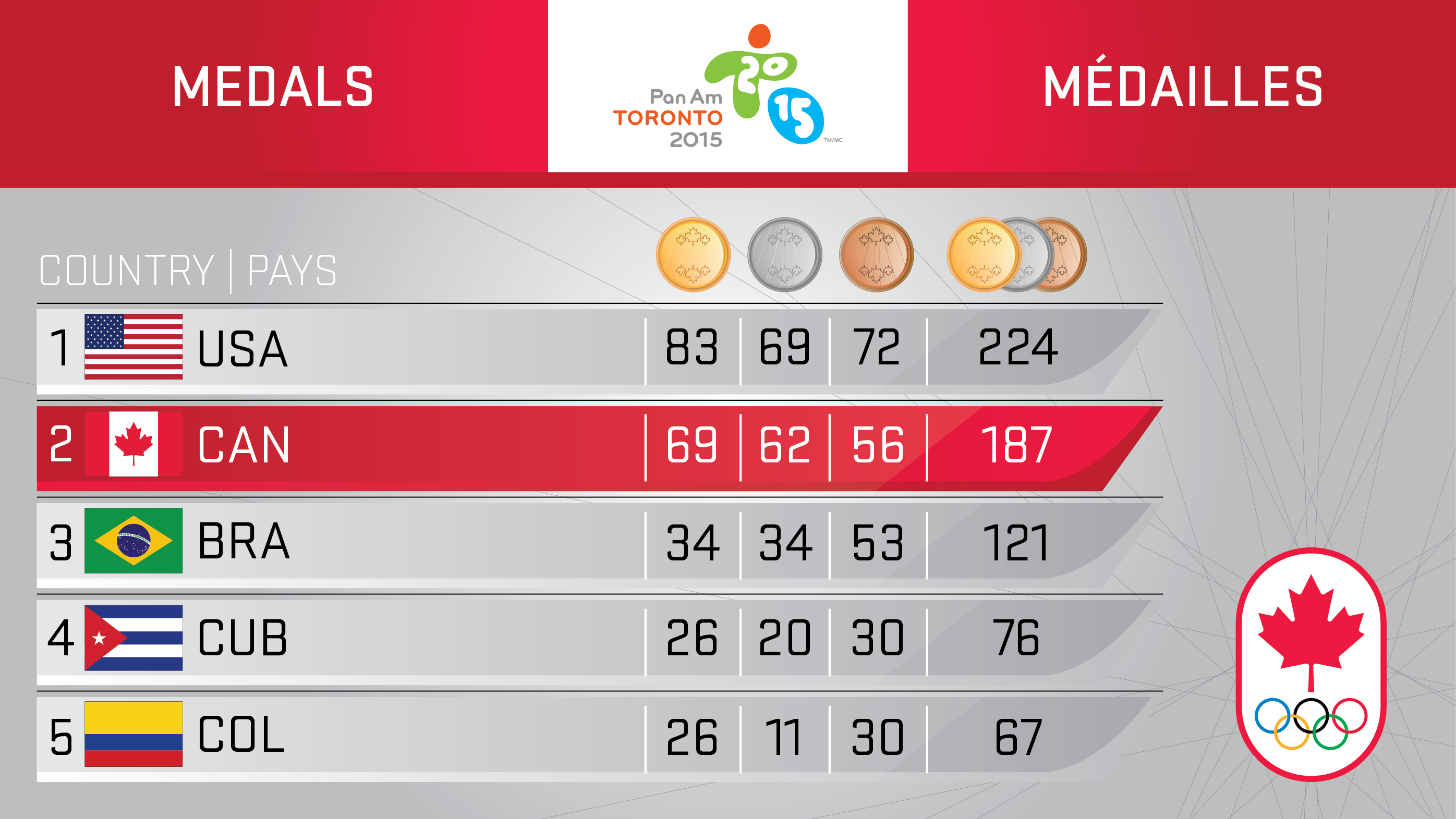 Medal table Day 13 - TO2015