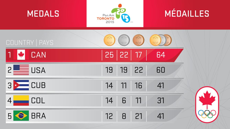 Toronto 2015 - Day 4 medal table.