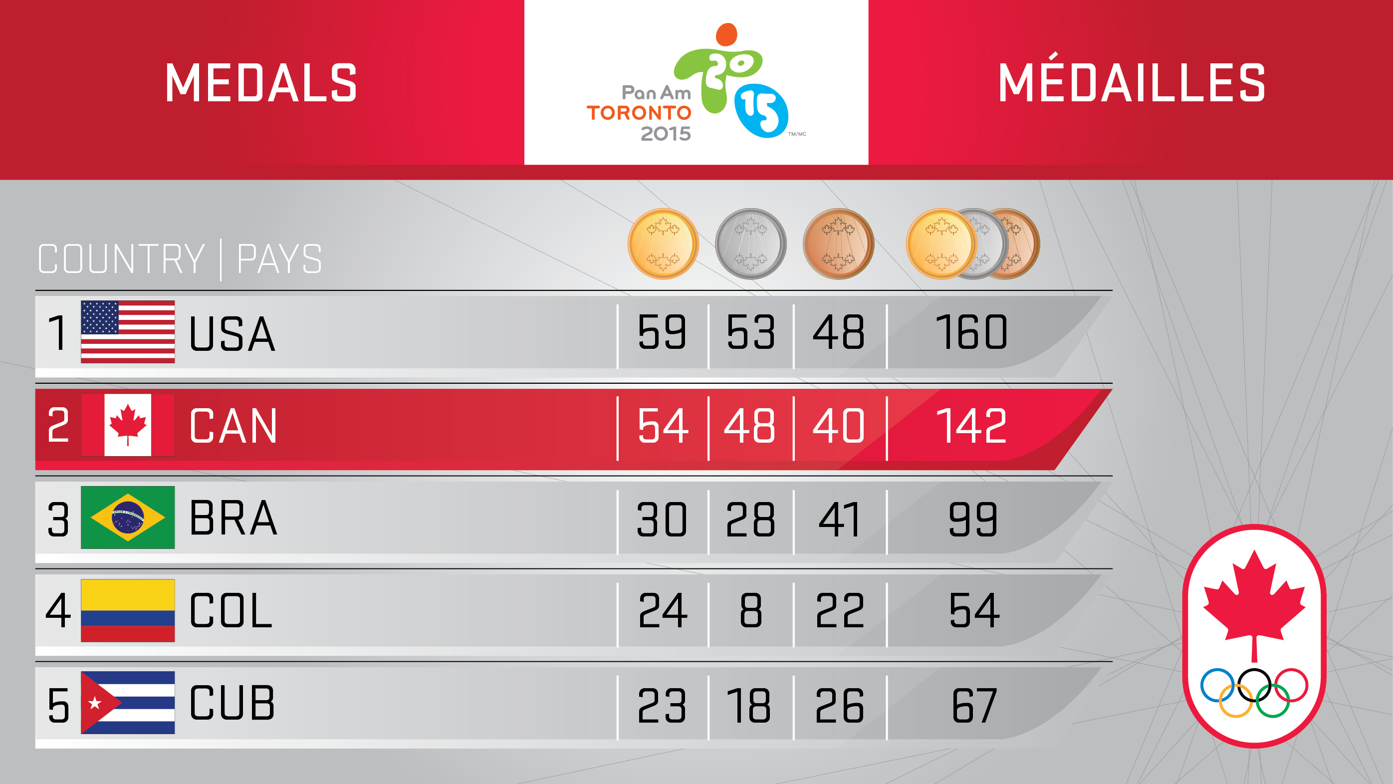 Medals Day 9 - TO2015