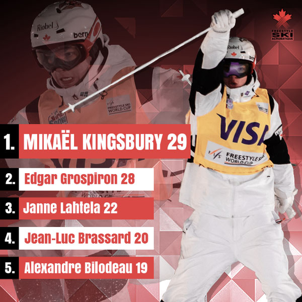 Mikael Kingsbury makes history (image created by @canfreestyleski)