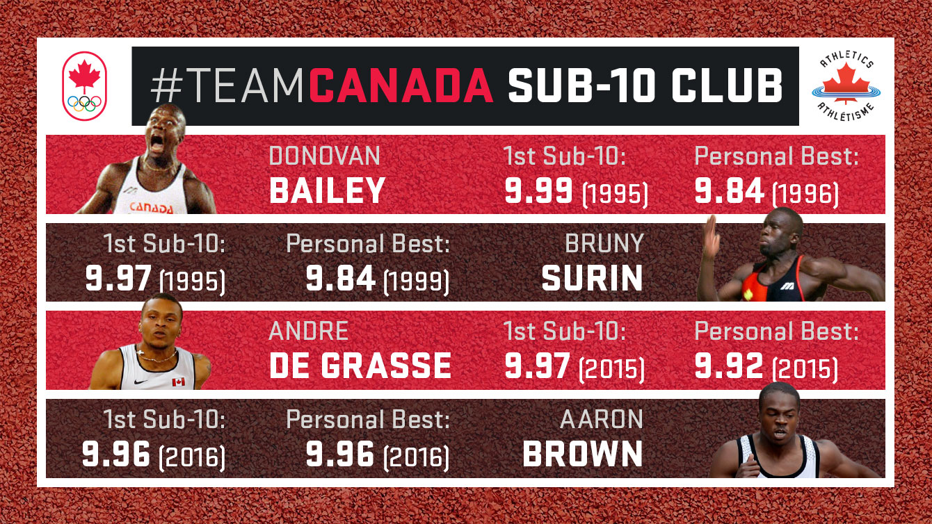 Donovan Bailey, Bruny Surin, Andre De Grasse and Aaron Brown are the four Canadians that have run a legal sub-10 second 100m as of June 13, 2016.