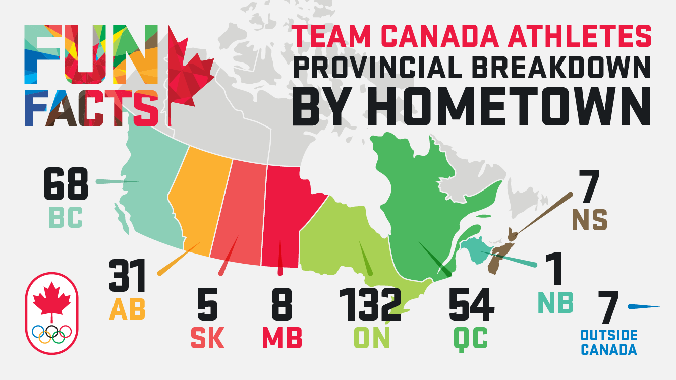 Team Canada athletes at Rio 2016 by province.