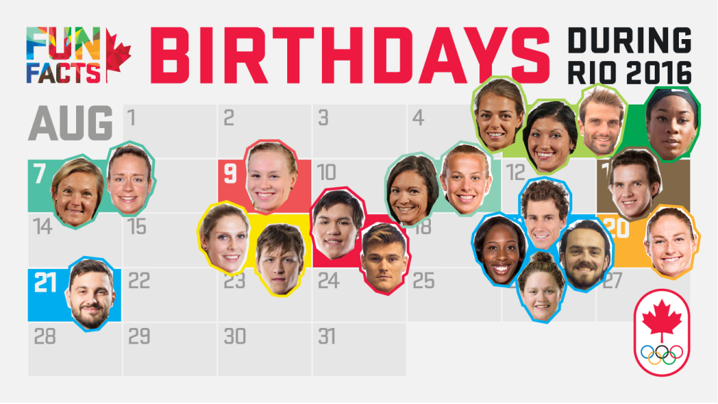 Rio 2016 Fun Facts: Team Canada birthdays during Olympic Games