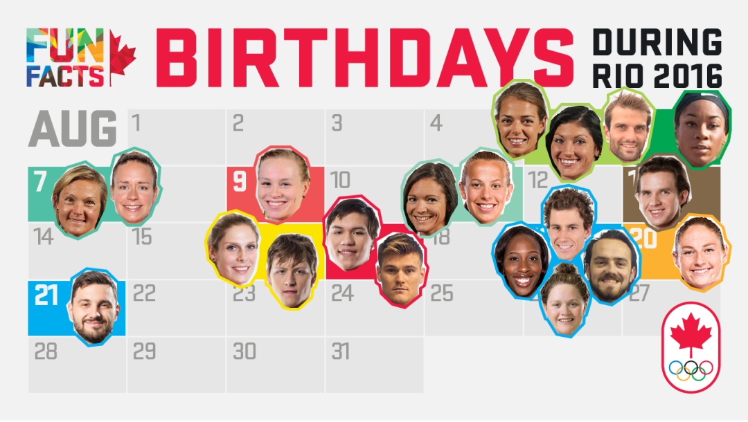 Rio 2016 Fun facts: birthdays