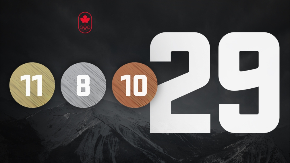 Team Canada PyeongChang 2018 Olympic Medal Count