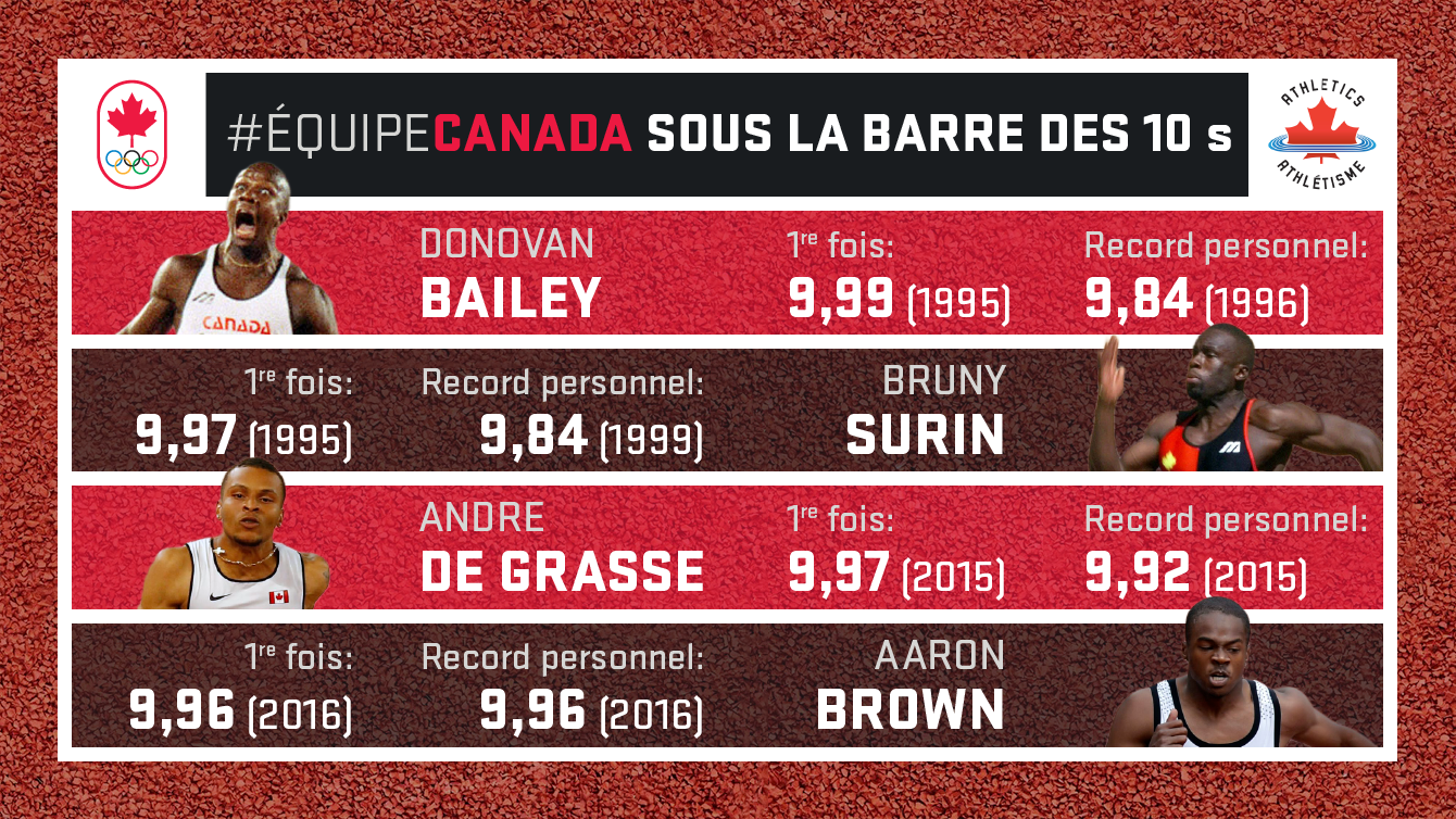 Bailey Surin De Grasse Brown