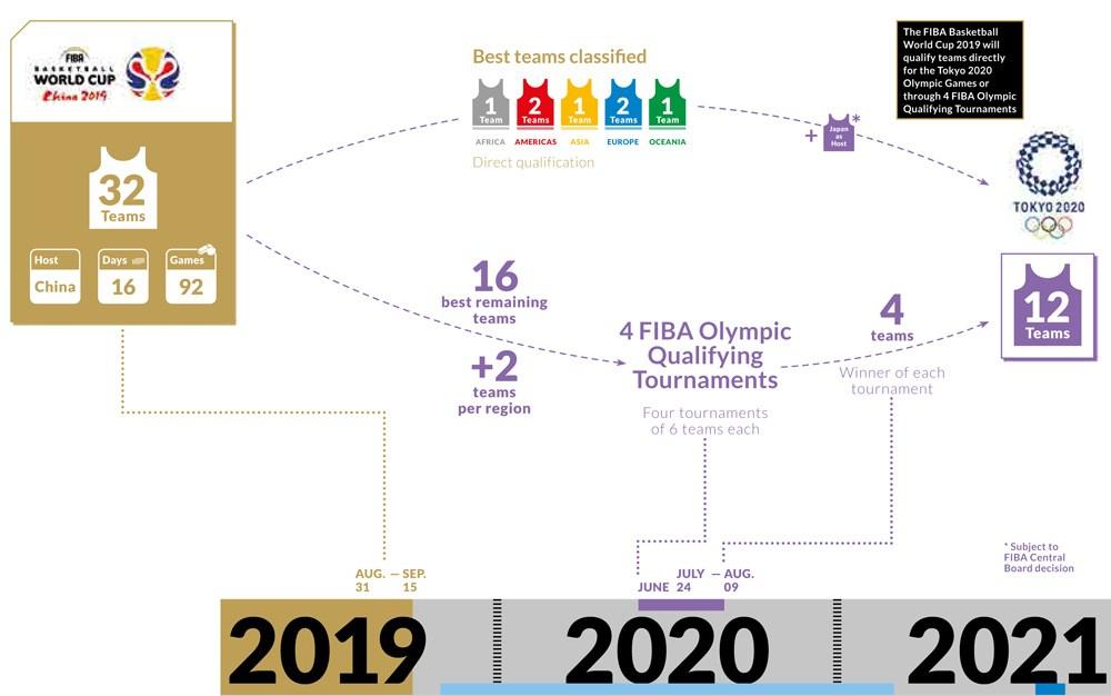 Diagramme montrant les étapes de qualification pour Tokyo 2020 en basketball masculin