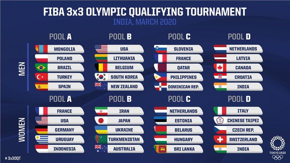 Les différents groupes pour les qualifications olympiques en basketball 3x3